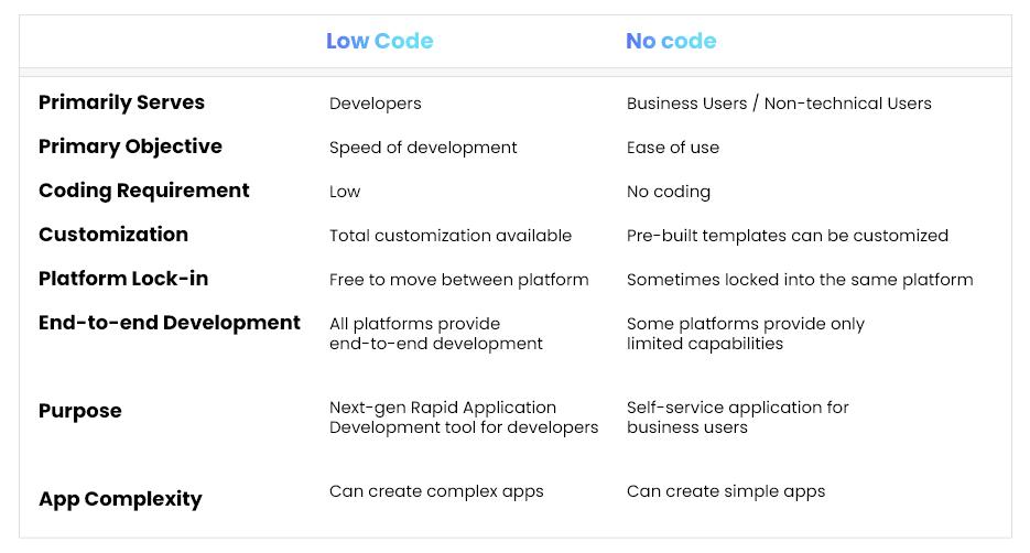 Difference between Low Code /No Code Development Platforms
