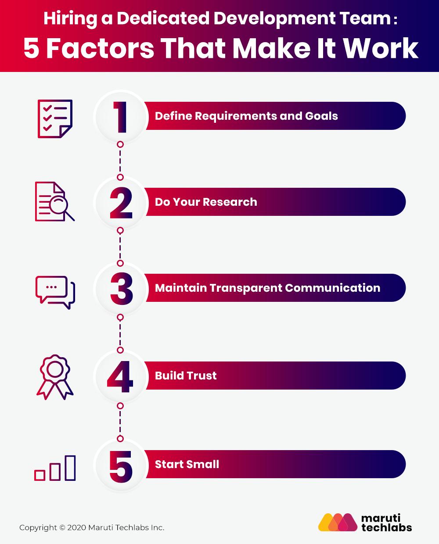 Hiring a Dedicated Development Team - 5 Factors That Make It Work
