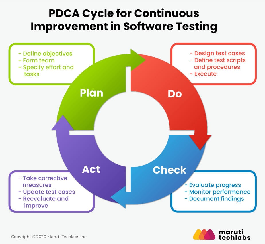 pdca cycle for software testing