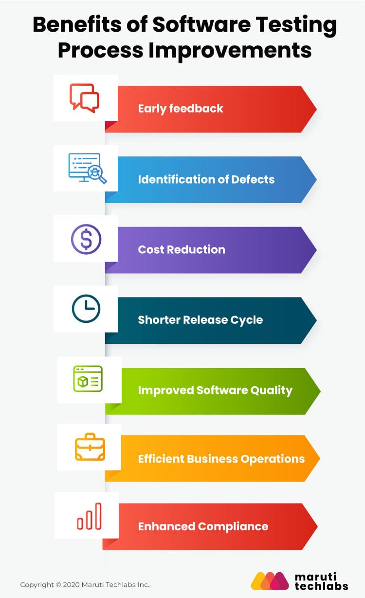 Benefits of software testing process improvements
