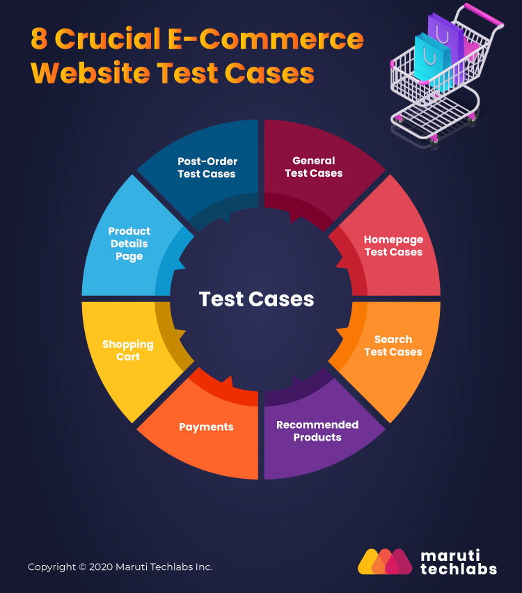 eCommerce website test case