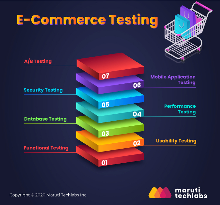 types of eCommerce testing