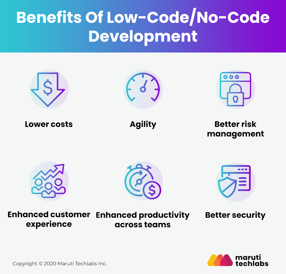Benefits of Low Code No code Development vs Traditional Development