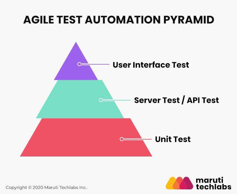 Agile Test Automation Pyramid