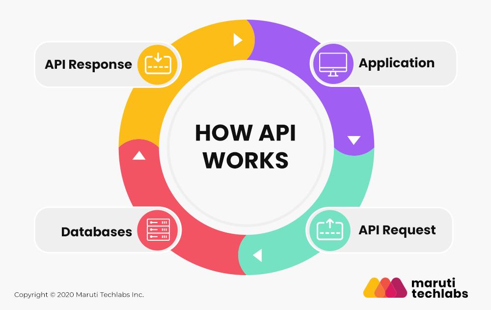 How API works?
