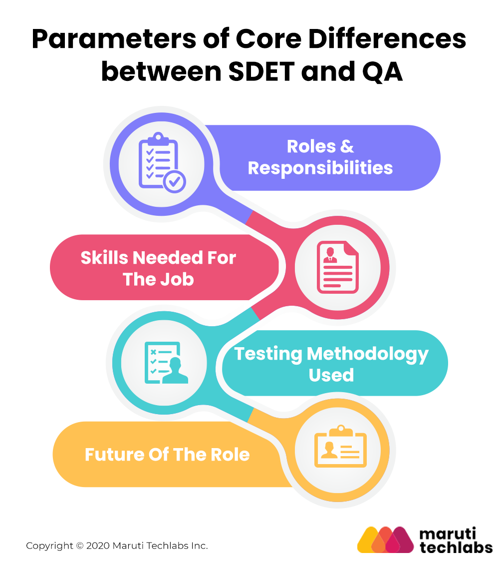 Parameters of Core Differences - SDET vs QA