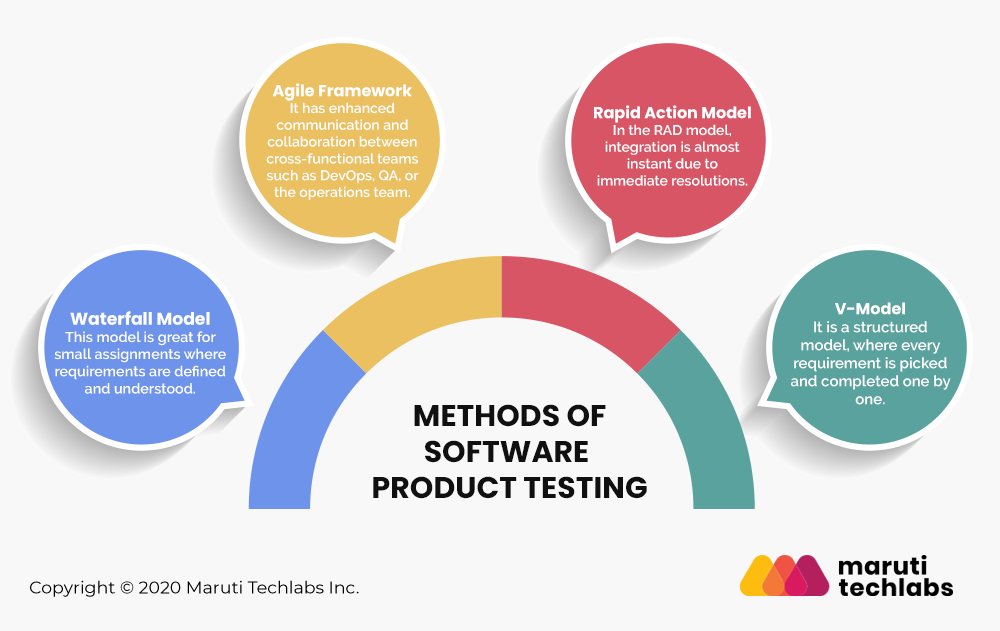 Methods of Software Product Testing