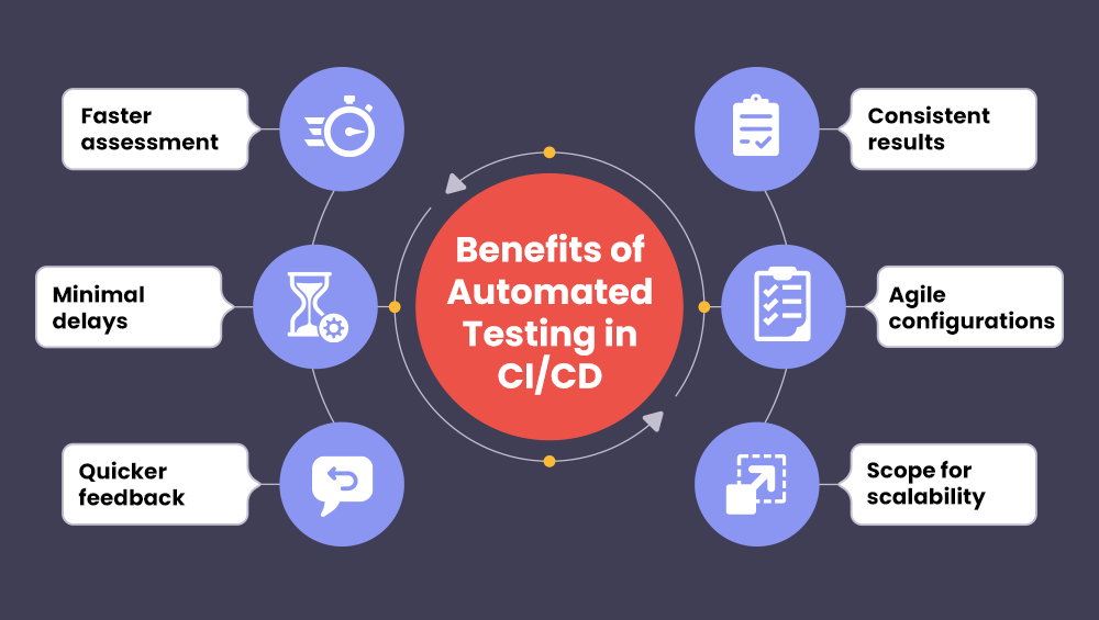 Benefits of QA in CI/CD