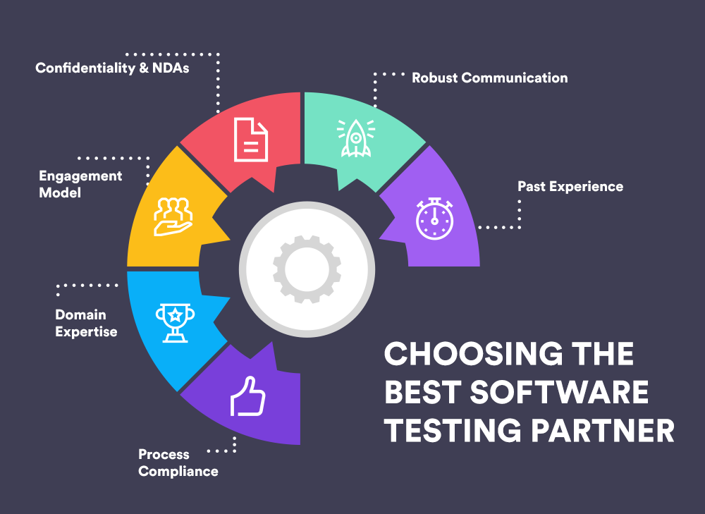 Guide to Software Testing Outsourcing