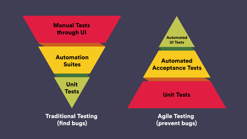 Traditional vs Agile testing
