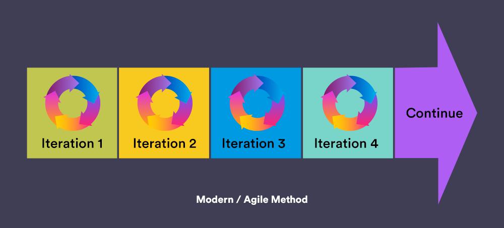 Modern Agile Testing