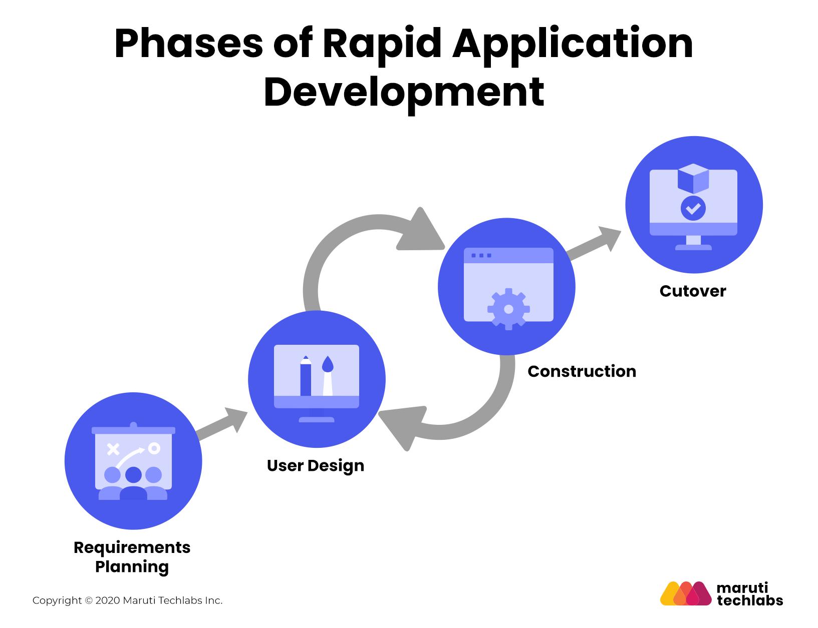 4 phases of rapid application development model