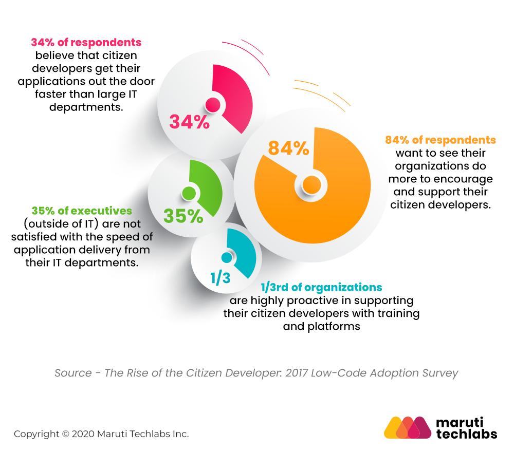 Benefits of Citizen Developers