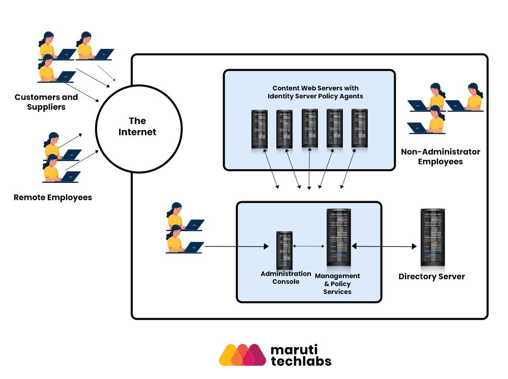 Identity server setup