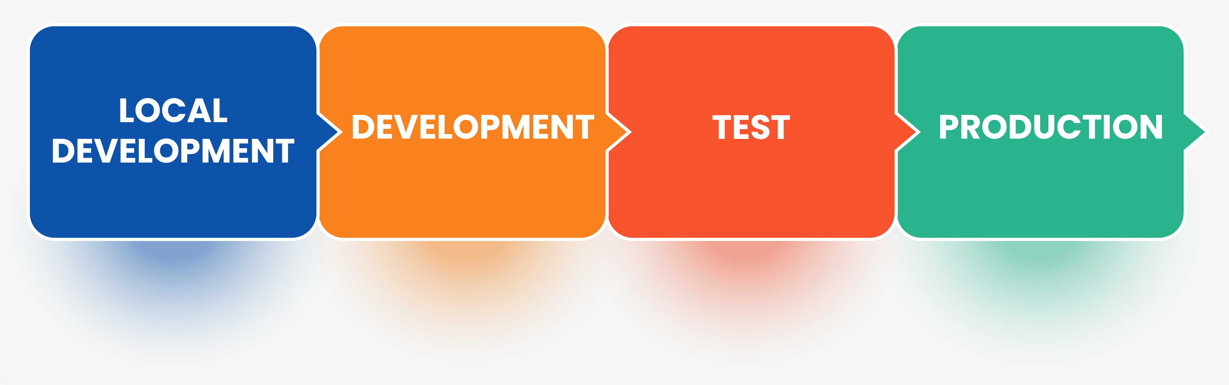 regression testing cycle