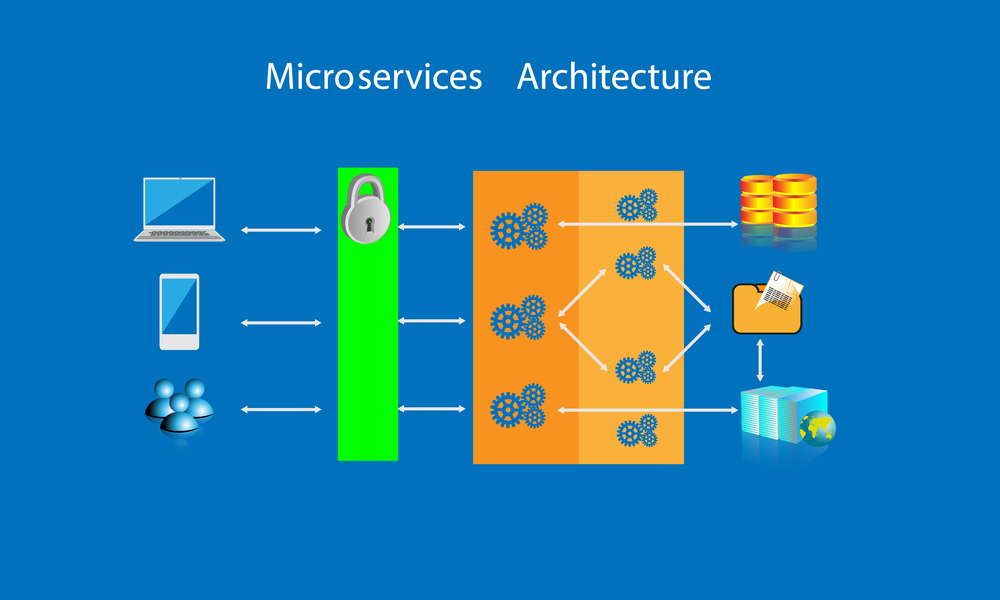 microservices-archietecture