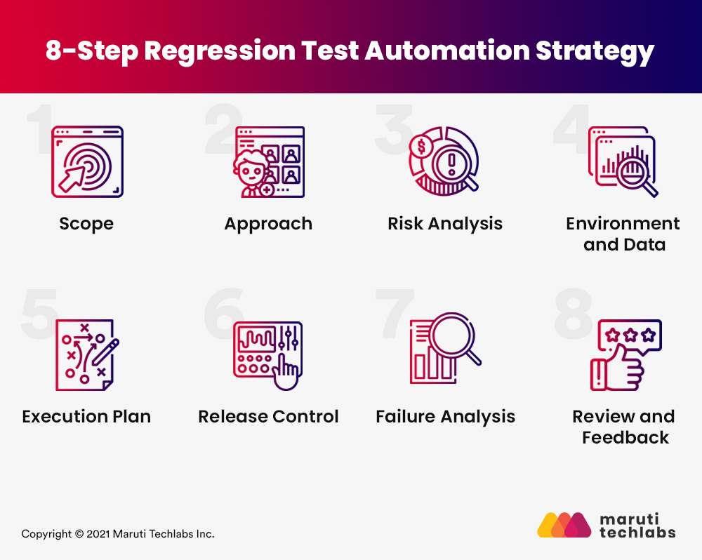 Step_Regression_Test_Automation_Strategy