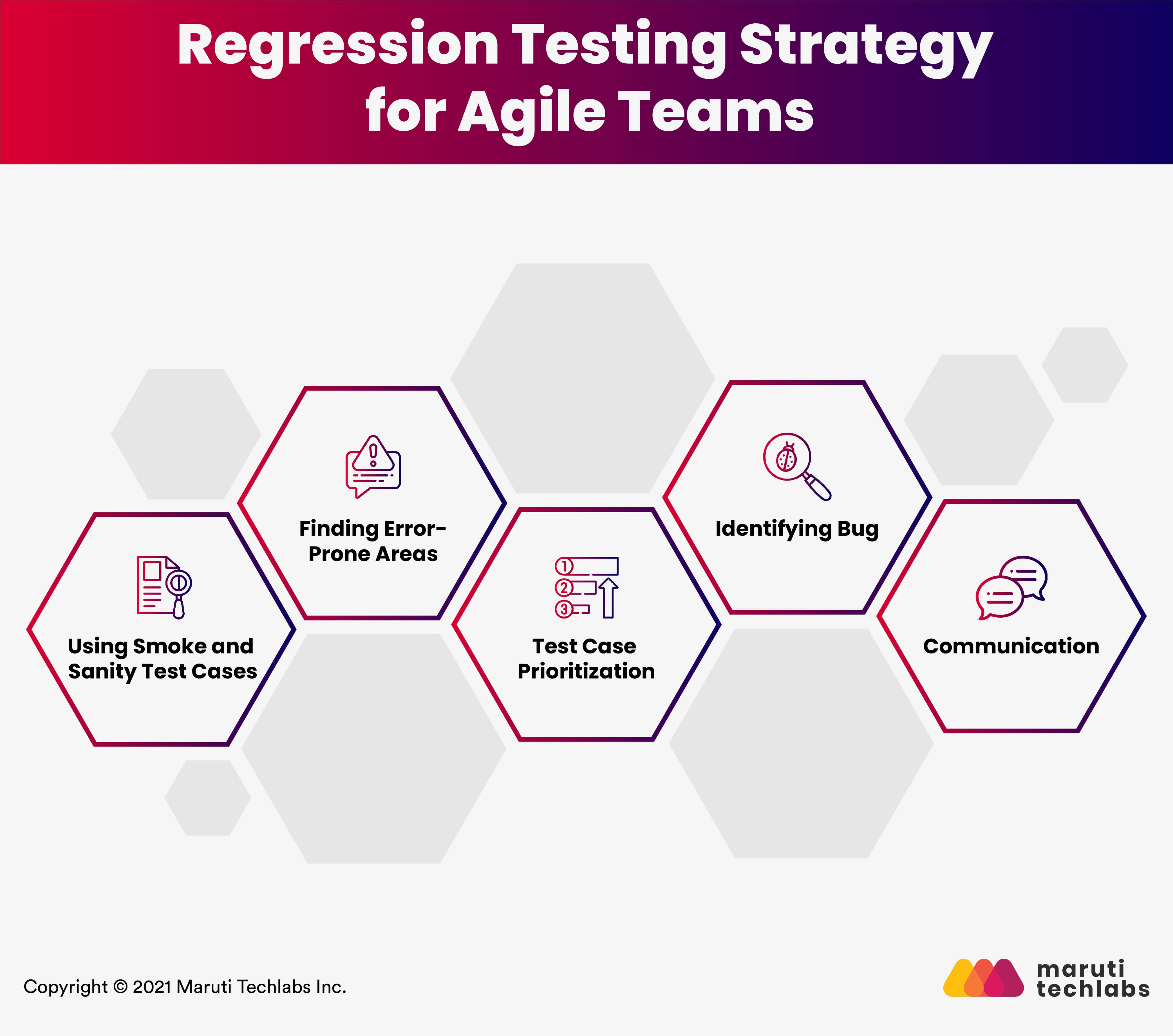 Regression Testing Strategy for Agile Teams