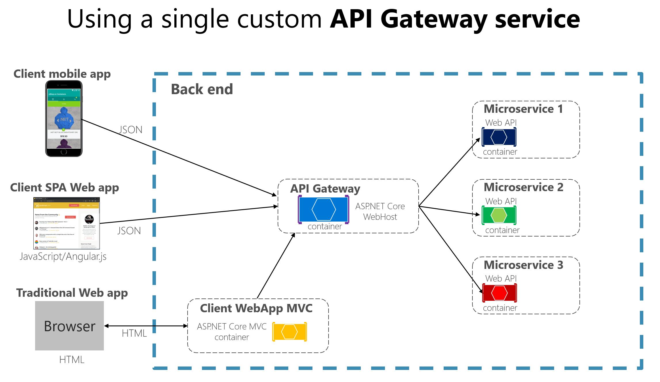 custom api gateway service