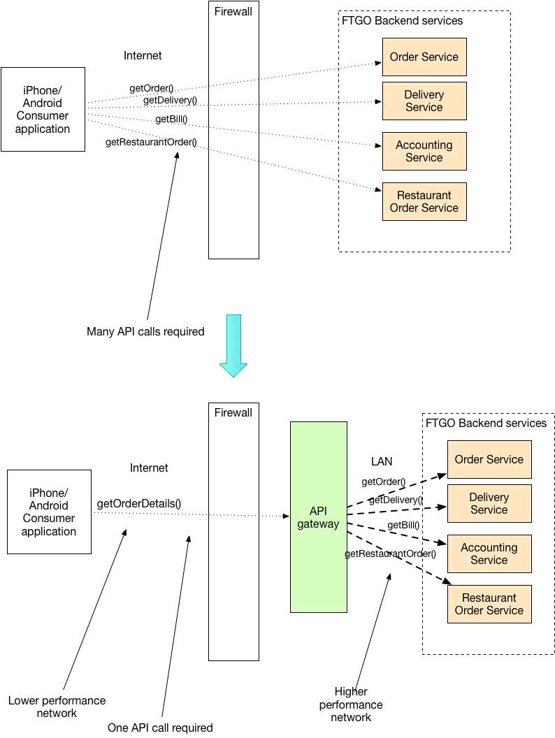 API Composition