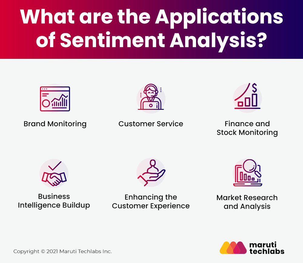 Applications of Sentiment Analysis