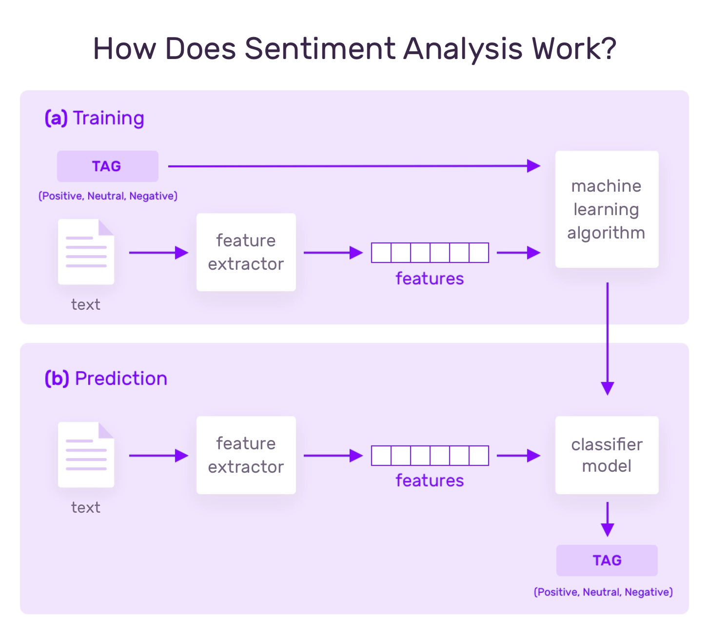 how does sentiment analysis work ?