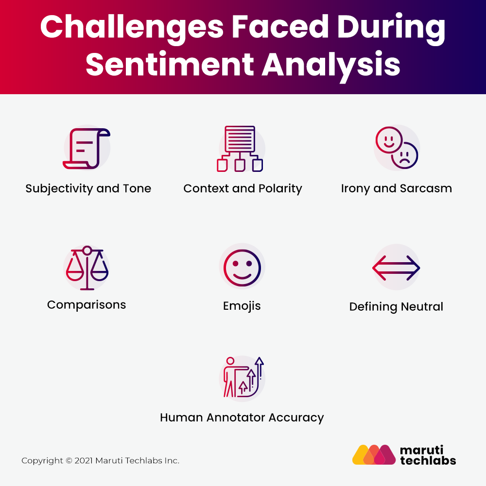 Challenges Faced During Sentiment Analysis